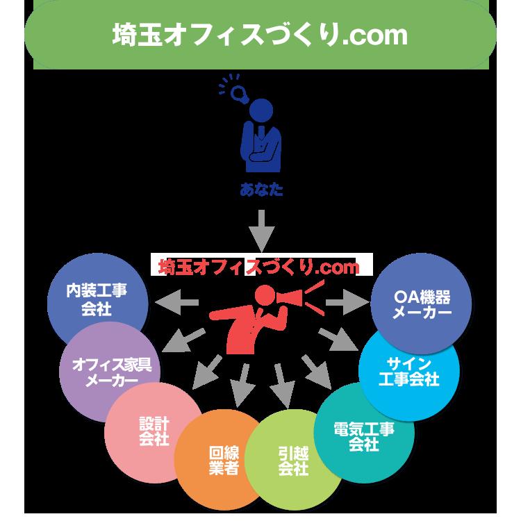 岡山オフィスづくり.comのオフィスづくり